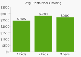 Graph of average rent prices for Ossining