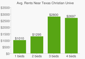 Graph of average rent prices for Texas Christian University Fort Worth