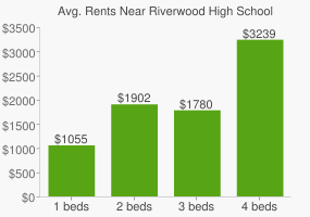 Graph of average rent prices for Riverwood High School