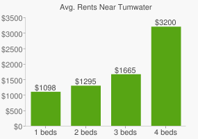 Graph of average rent prices for Tumwater