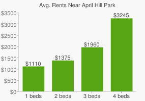 Graph of average rent prices for April Hill Park