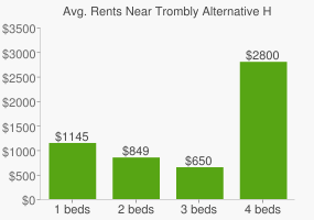 Graph of average rent prices for Trombly Alternative High School