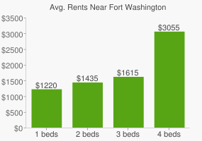 Graph of average rent prices for Fort Washington