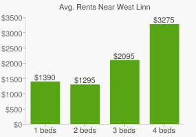 Graph of average rent prices for West Linn