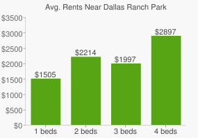 Graph of average rent prices for Dallas Ranch Park