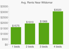 Graph of average rent prices for Wildomar