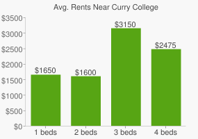 Graph of average rent prices for Curry College