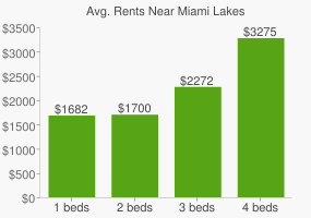 Graph of average rent prices for Miami Lakes