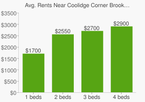 Graph of average rent prices for Coolidge Corner Brookline