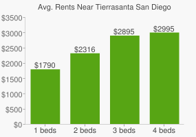 Graph of average rent prices for Tierrasanta San Diego
