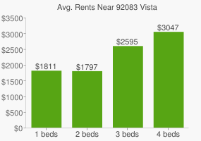 Graph of average rent prices for 92083 Vista