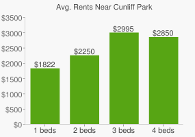 Graph of average rent prices for Cunliff Park