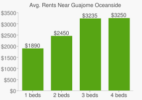Graph of average rent prices for Guajome Oceanside
