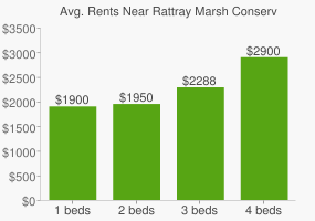 Graph of average rent prices for Rattray Marsh Conservation Area