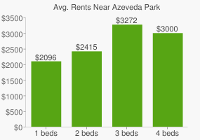 Graph of average rent prices for Azeveda Park