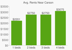 Graph of average rent prices for Carson