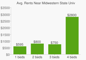 Graph of average rent prices for Midwestern State University