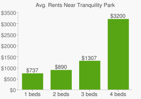 Graph of average rent prices for Tranquility Park