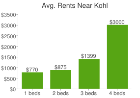 Graph of average rent prices for Kohl