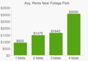 Graph of average rent prices for Foilage Park