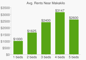 Graph of average rent prices for Makakilo