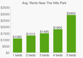Graph of average rent prices for The Hills Park