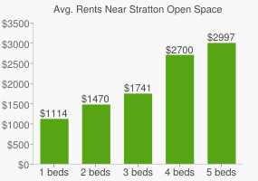 Graph of average rent prices for Stratton Open Space