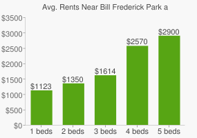 Graph of average rent prices for Bill Frederick Park at Turkey Lake