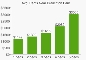Graph of average rent prices for Branchton Park
