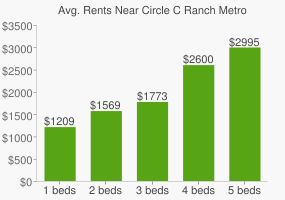 Graph of average rent prices for Circle C Ranch Metro Park on Slaughter Creek