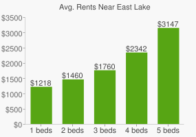 Graph of average rent prices for East Lake