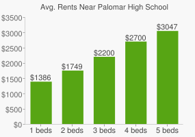 Graph of average rent prices for Palomar High School