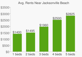 Graph of average rent prices for Jacksonville Beach