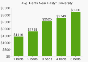 Graph of average rent prices for Bastyr University