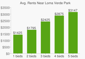 Graph of average rent prices for Loma Verde Park