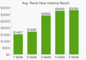 Graph of average rent prices for Imperial Beach