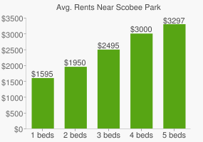 Graph of average rent prices for Scobee Park