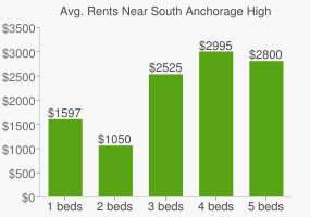Graph of average rent prices for South Anchorage High School