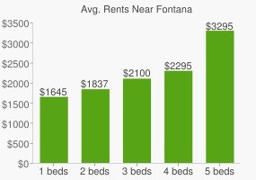 Graph of average rent prices for Fontana