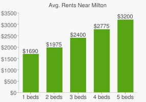 Graph of average rent prices for Milton
