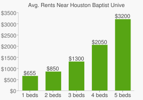 Graph of average rent prices for Houston Baptist University