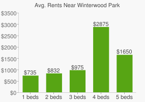 Graph of average rent prices for Winterwood Park