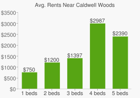 Graph of average rent prices for Caldwell Woods