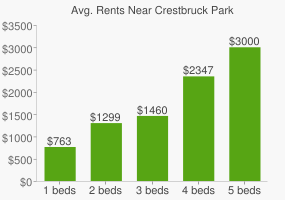 Graph of average rent prices for Crestbruck Park