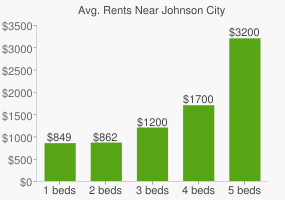 Graph of average rent prices for Johnson City