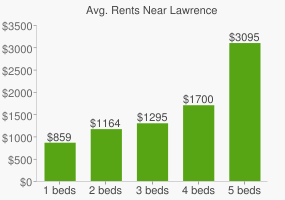 Graph of average rent prices for Lawrence