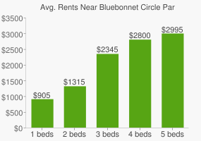 Graph of average rent prices for Bluebonnet Circle Park