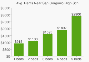Graph of average rent prices for San Gorgonio High School