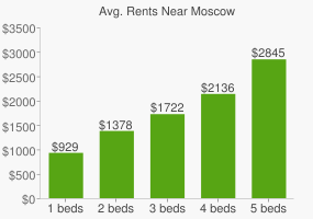 Graph of average rent prices for Moscow