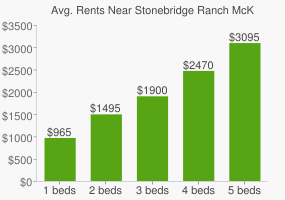 Graph of average rent prices for Stonebridge Ranch McKinney